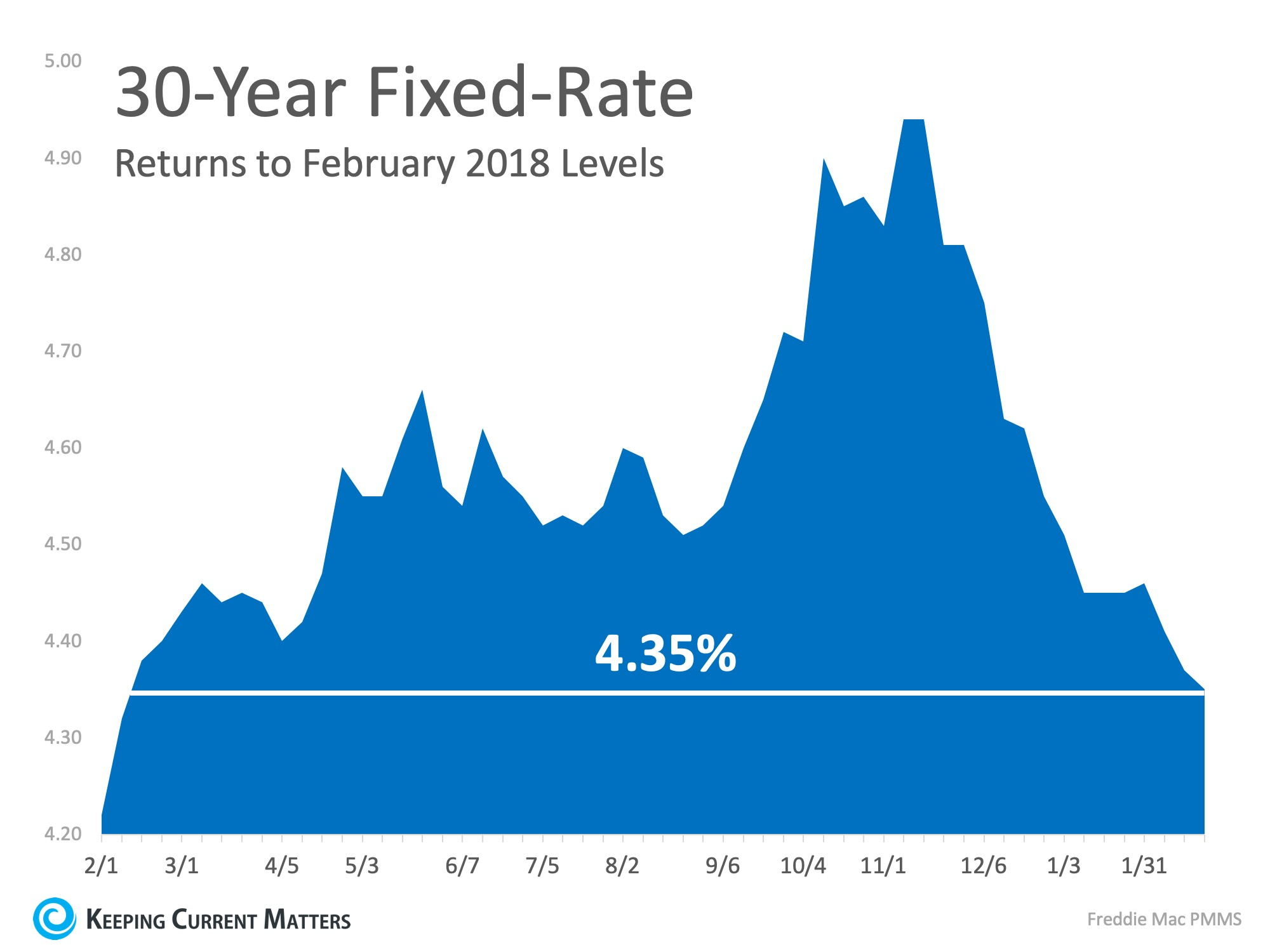 Interest Rates Hit New 12 Month Low! | Keeping Current Matters